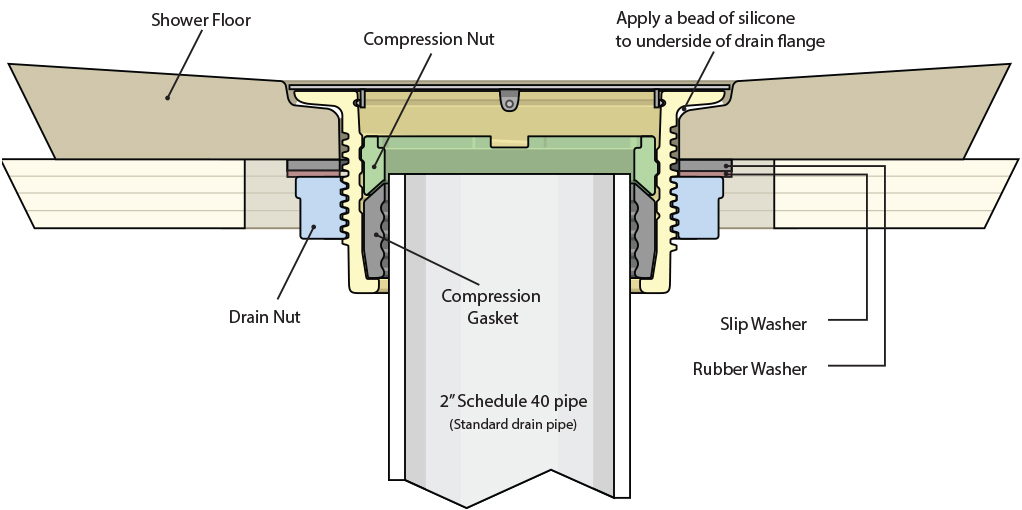 The Onyx Collection Shower Pan Drain Diagram